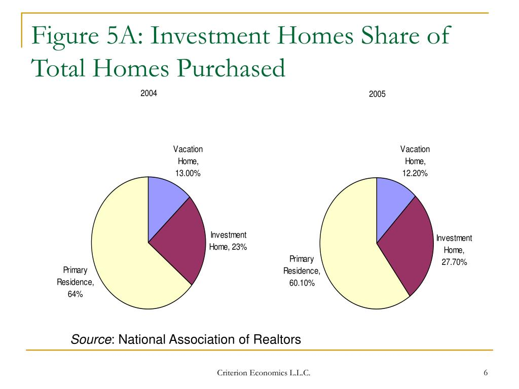 Figure 5A: Investment Homes Share of Total Homes Purchased