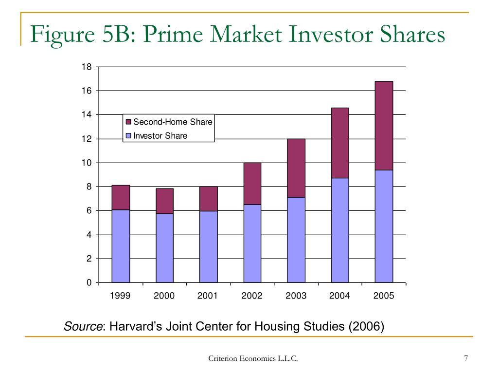 Figure 5B: Prime Market Investor Shares