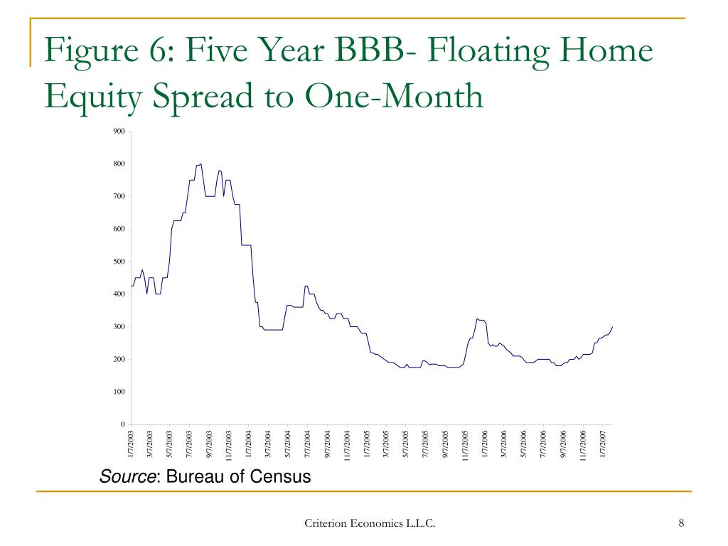 Figure 6: Five Year BBB- Floating Home Equity Spread to One-Month