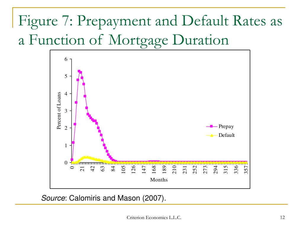 Figure 7: Prepayment and Default Rates as a Function of Mortgage Duration