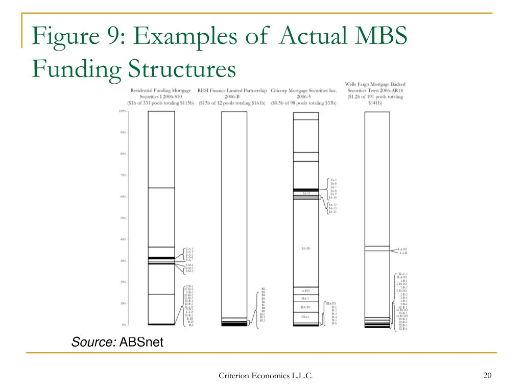 Figure 9: Examples of Actual MBS Funding Structures
