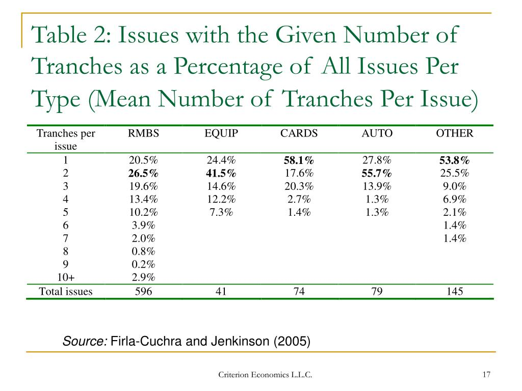 Table 2: Issues with the Given Number of Tranches as a Percentage of All Issues Per Type (Mean Number of Tranches Per Issue)