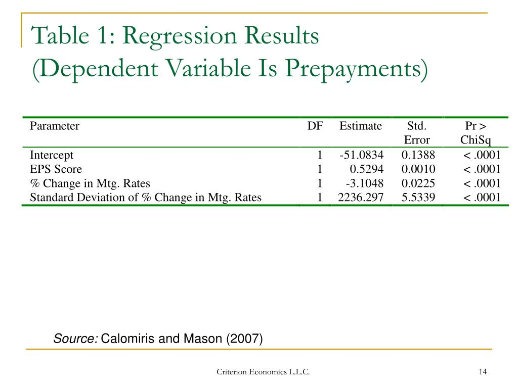 Table 1: Regression Results