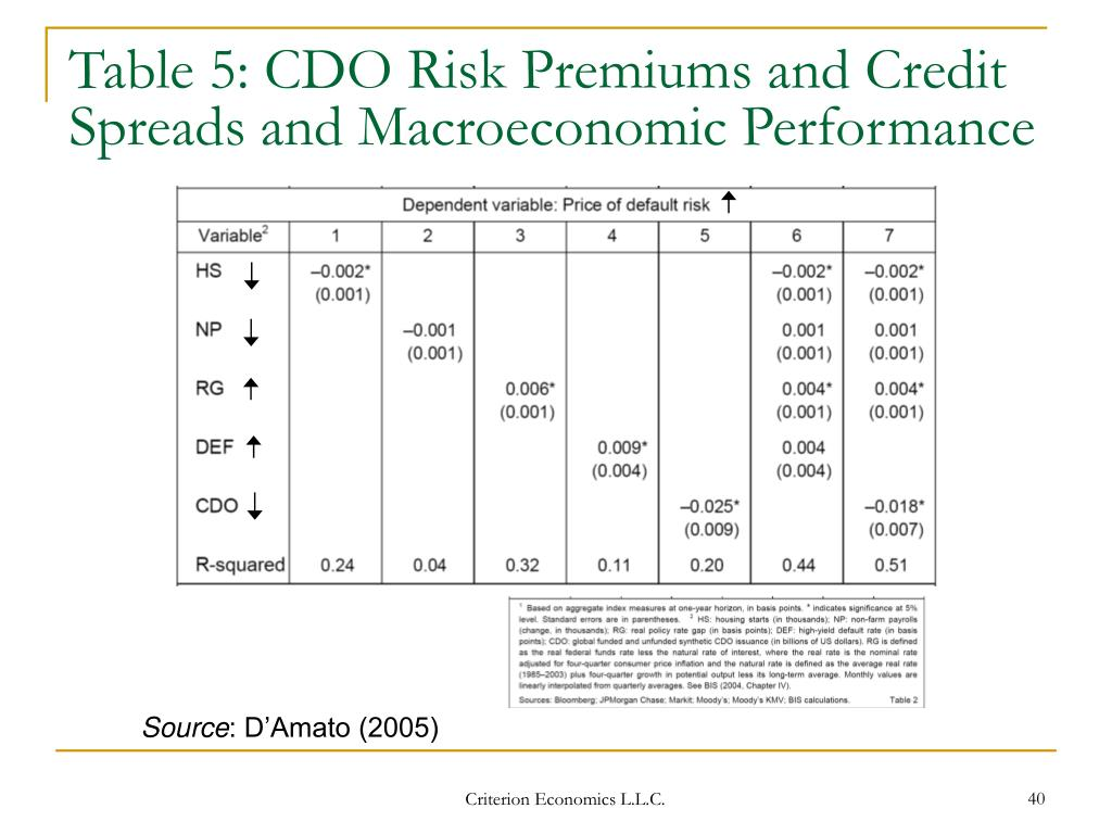 Table 5: CDO Risk Premiums and Credit Spreads and Macroeconomic Performance