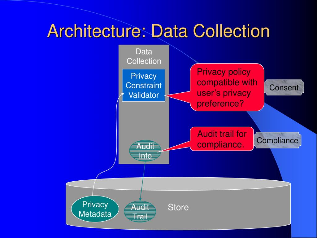 Architecture: Data Collection