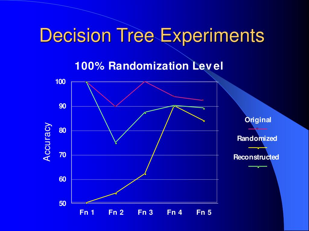 Decision Tree Experiments