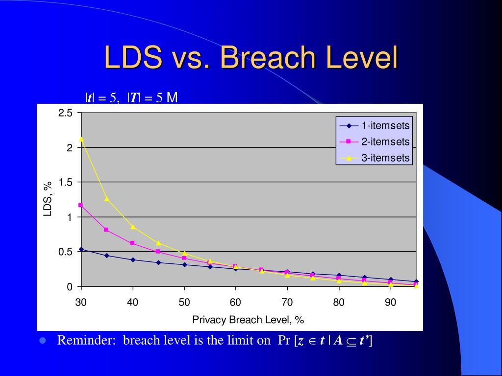 LDS vs. Breach Level