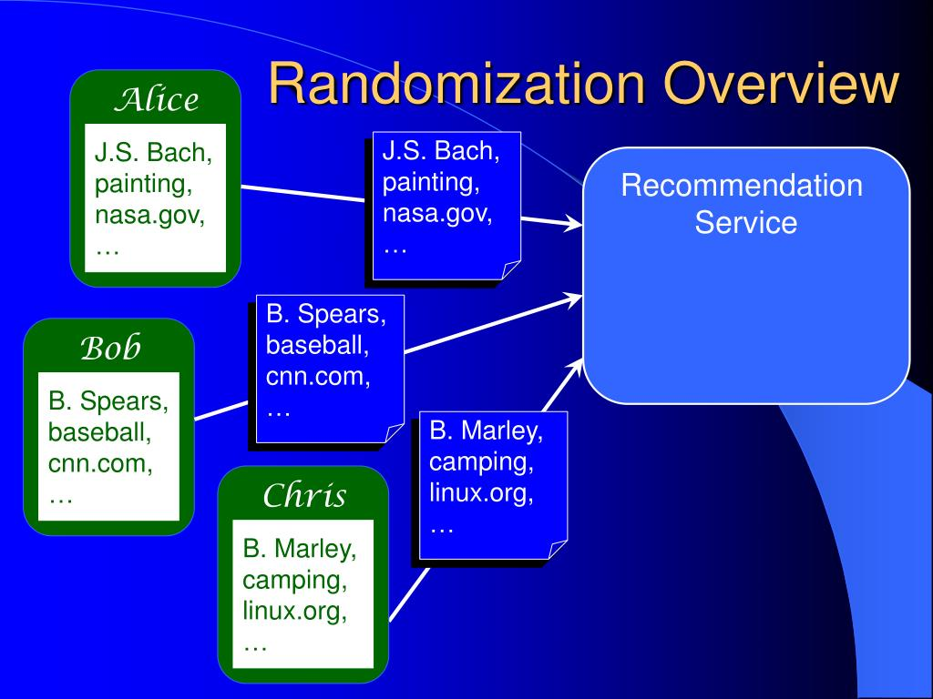 Randomization Overview