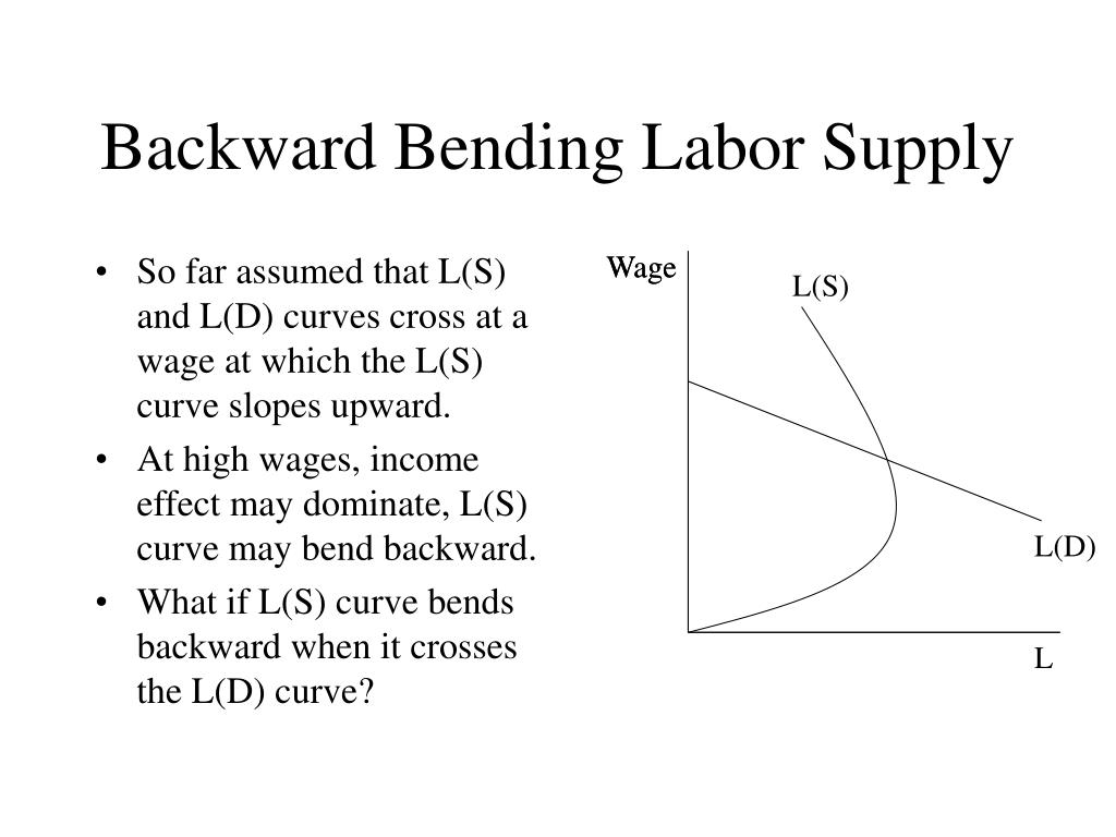 So far assumed that L(S) and L(D) curves cross at a wage at which the L(S) curve slopes upward.