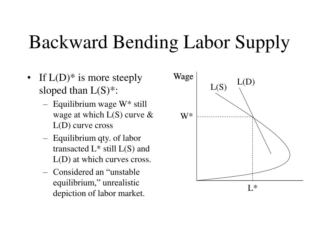 If L(D)* is more steeply sloped than L(S)*: