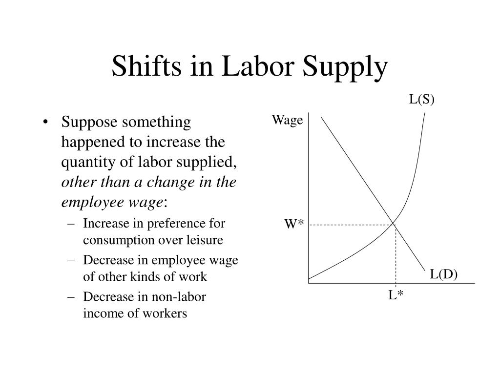 Suppose something happened to increase the quantity of labor supplied,