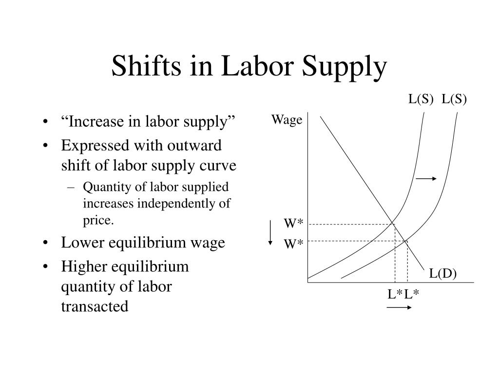 """""""Increase in labor supply"""""""