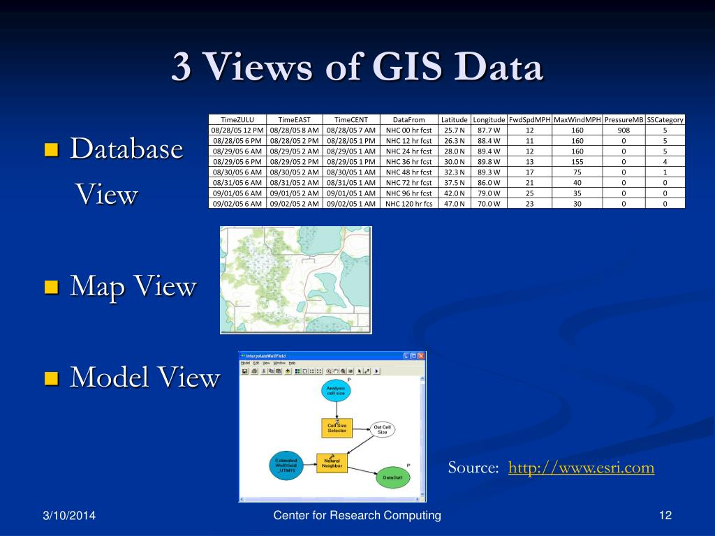 3 Views of GIS Data