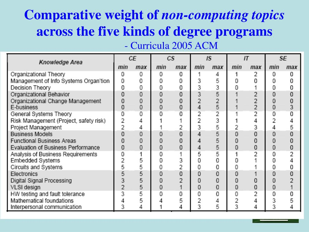 Comparative weight of