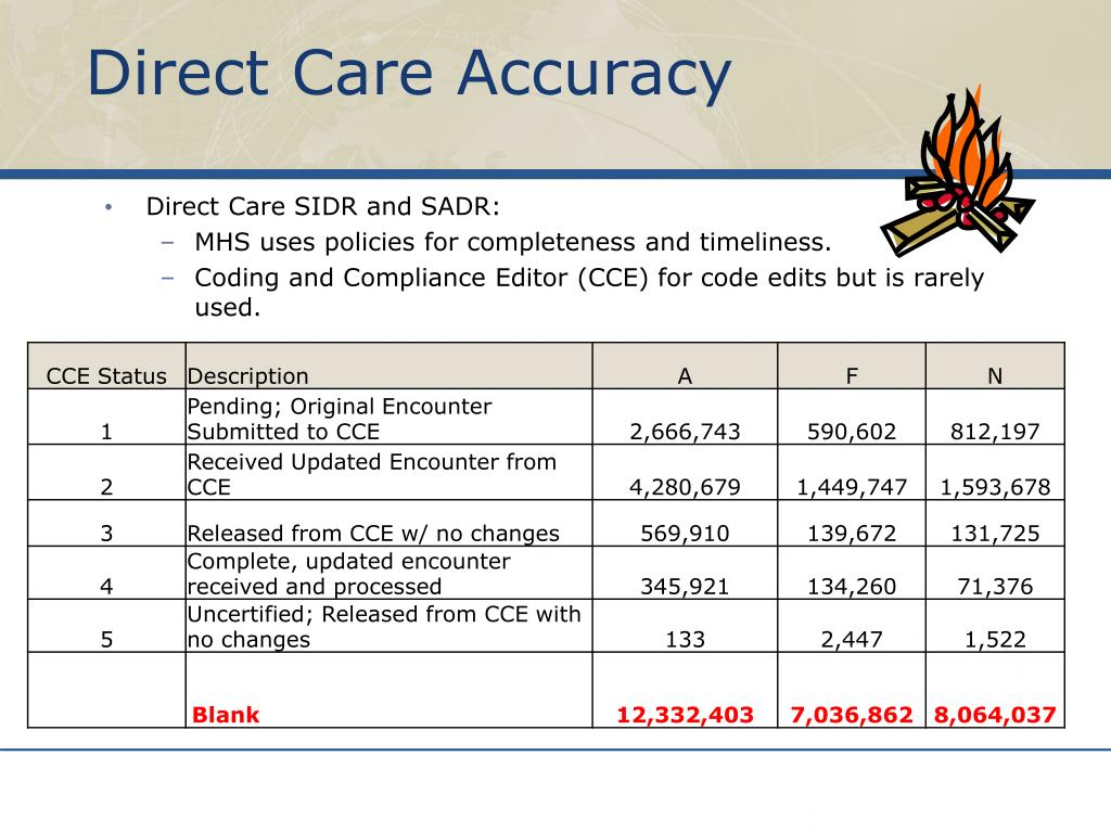 Direct Care Accuracy