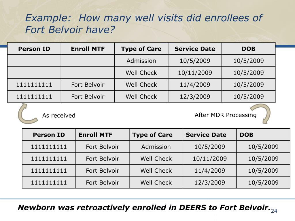 Example:  How many well visits did enrollees of Fort Belvoir have?