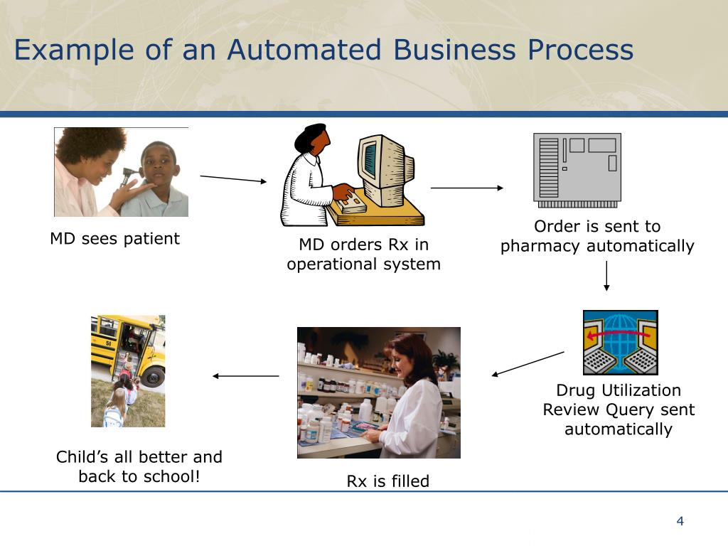 Example of an Automated Business Process