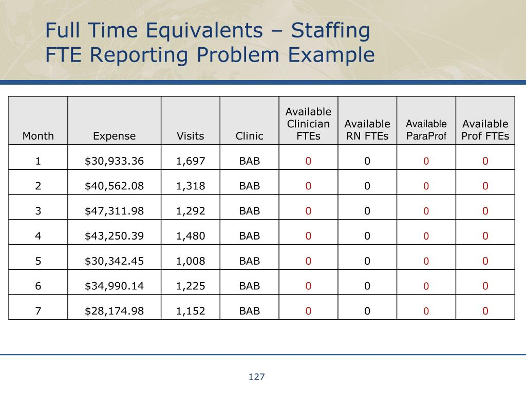 Full Time Equivalents – Staffing