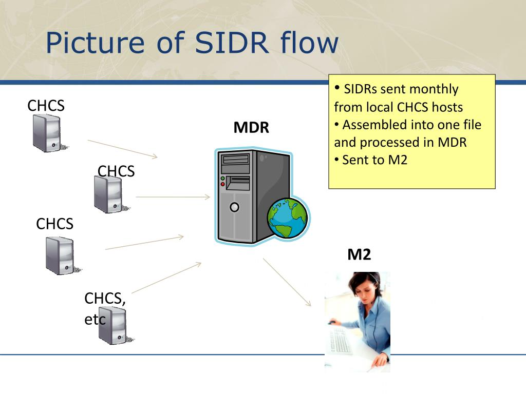 Picture of SIDR flow