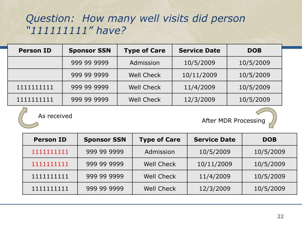 """Question:  How many well visits did person """"111111111"""" have?"""