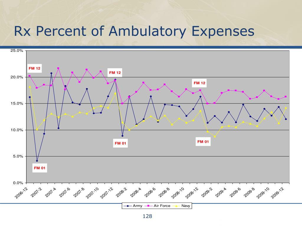 Rx Percent of Ambulatory Expenses