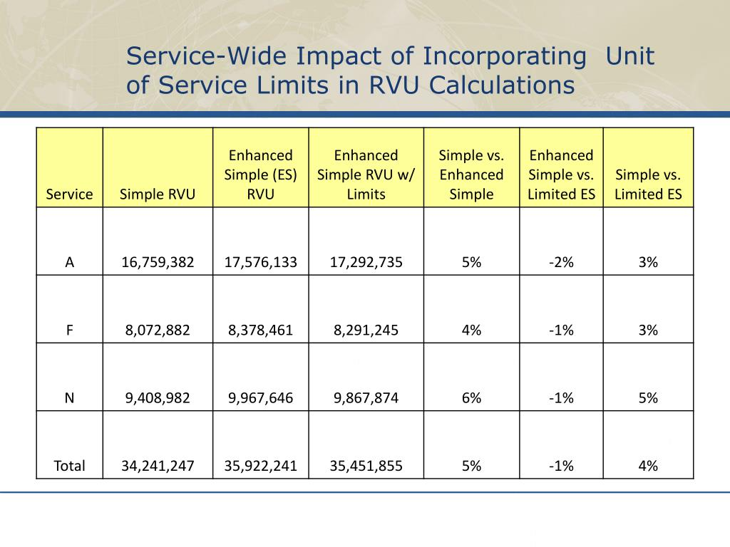 Service-Wide Impact of Incorporating  Unit of Service Limits in RVU Calculations