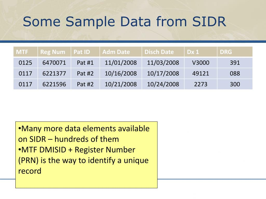 Some Sample Data from SIDR