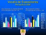 vocal a de exposiciones monogr ficas 200926