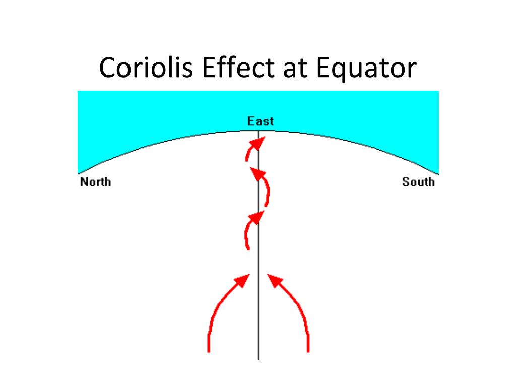 Coriolis Effect at Equator