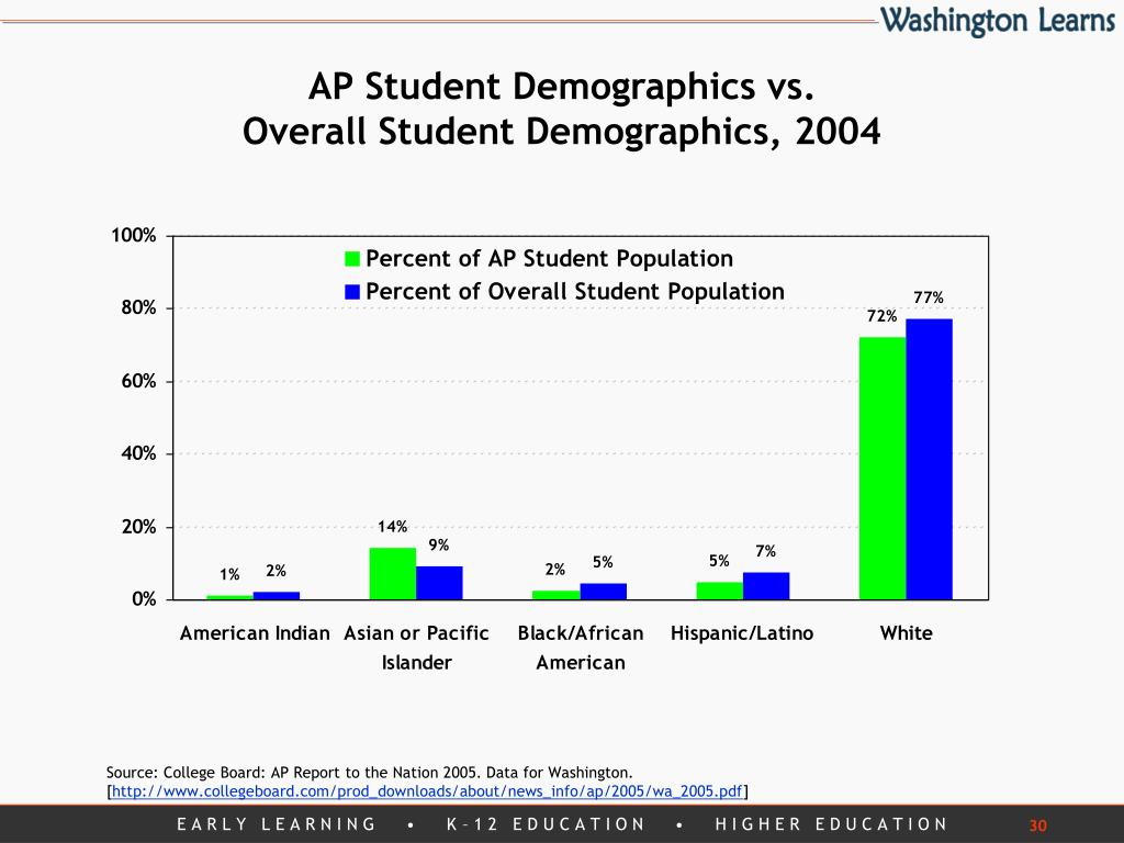 AP Student Demographics vs.