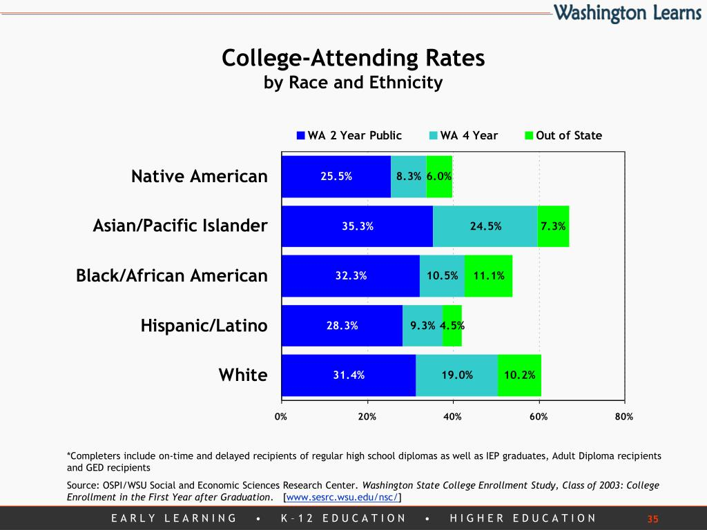 College-Attending Rates