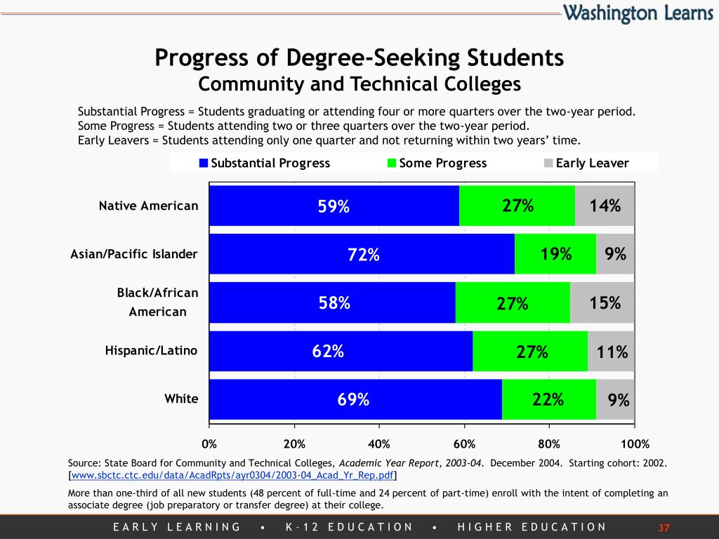 Progress of Degree-Seeking Students