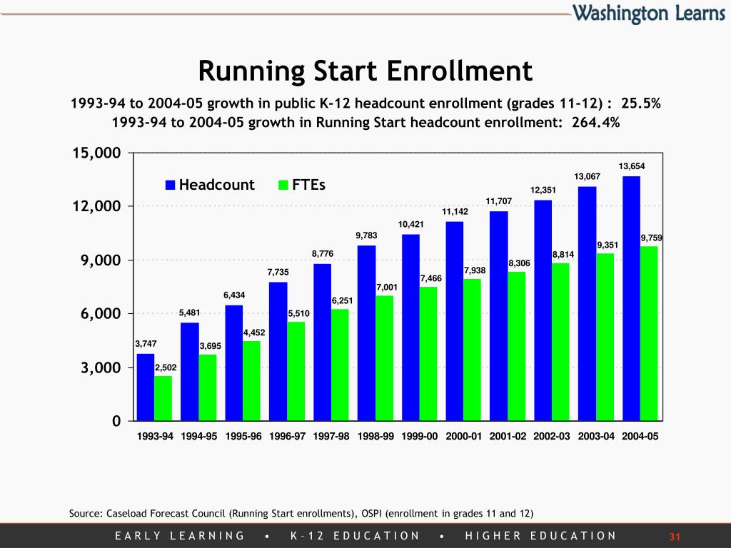 Running Start Enrollment