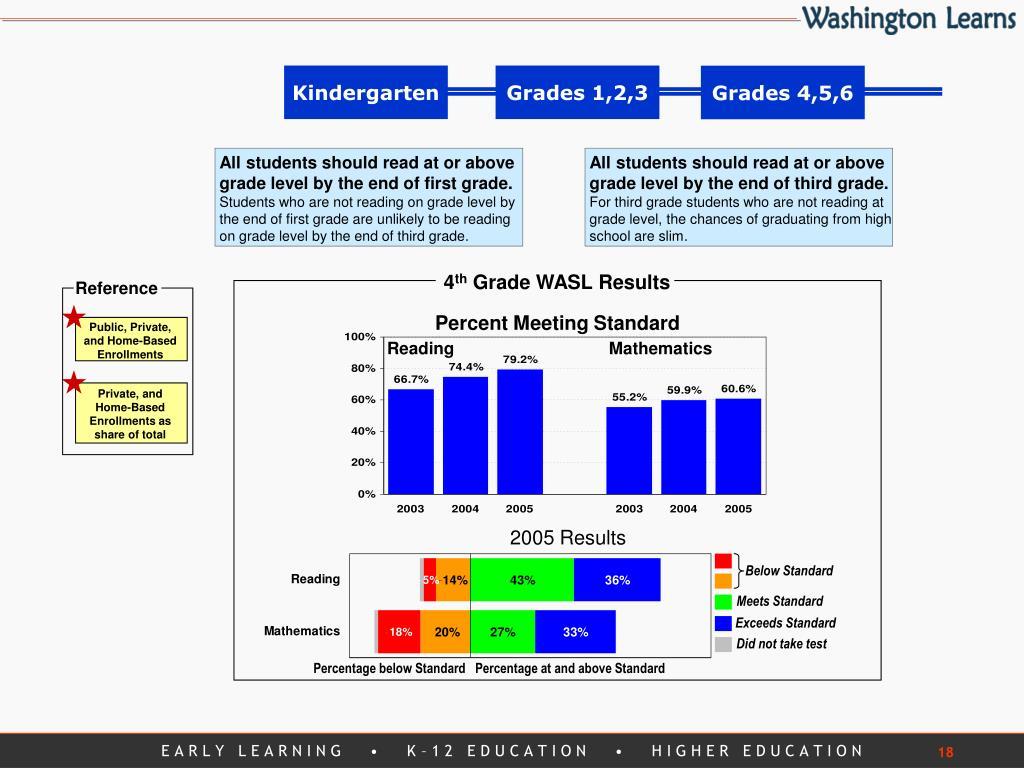 Grades 4,5,6