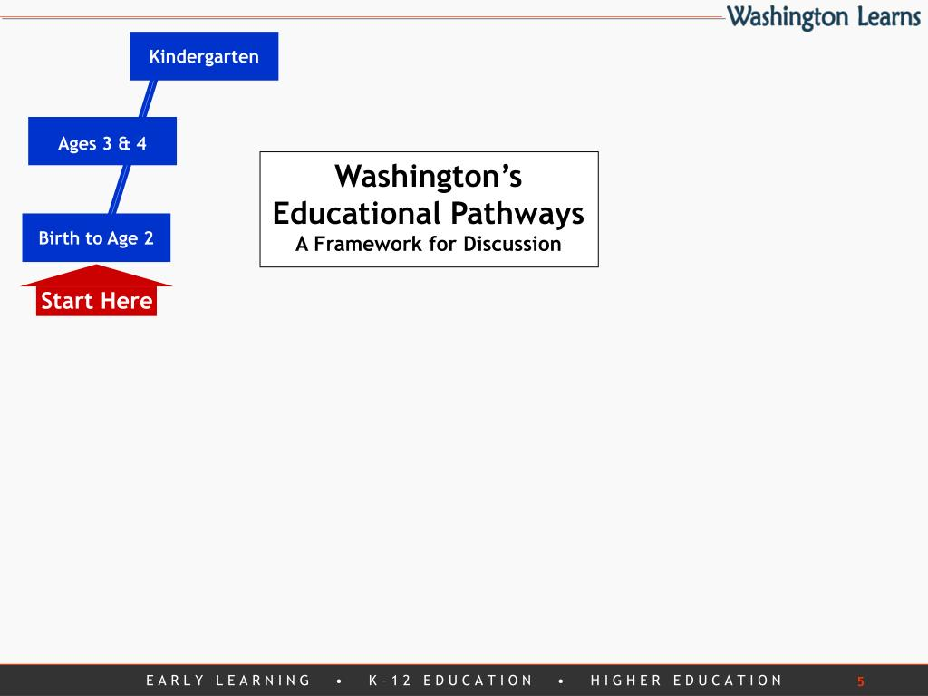 Washington's Educational Pathways