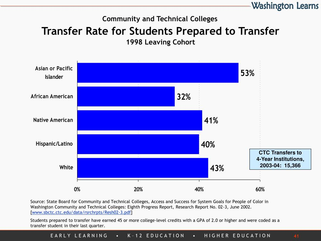 CTC Transfers to        4-Year Institutions,  2003-04:  15,366