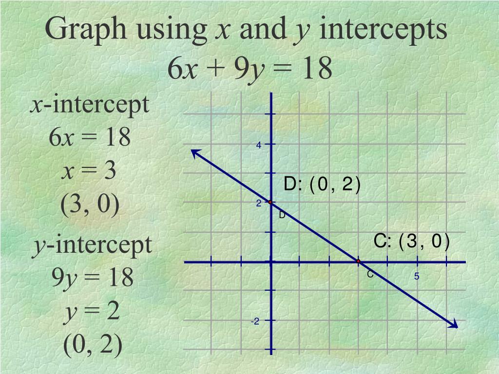 Graph using