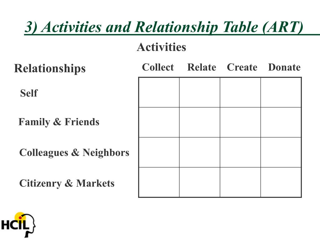 3) Activities and Relationship Table (ART)