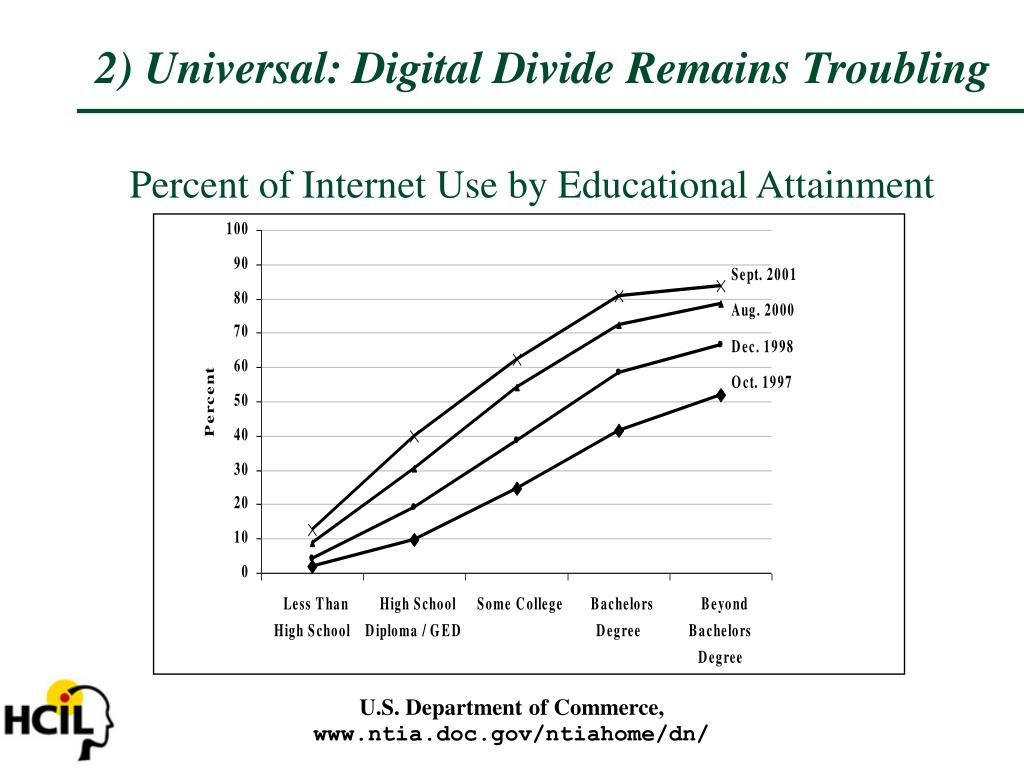 Percent of Internet Use by Educational Attainment