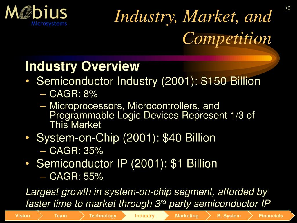 Industry, Market, and Competition