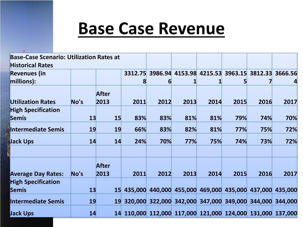 Base Case Revenue