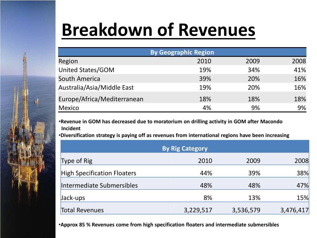 Breakdown of Revenues