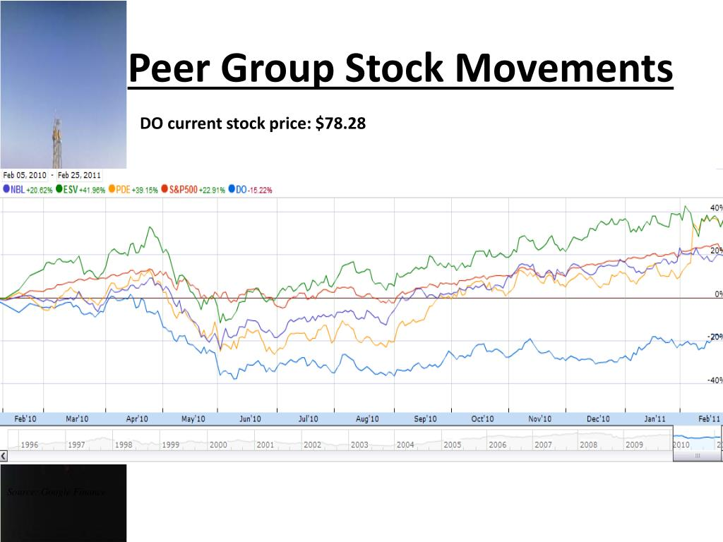 Peer Group Stock Movements