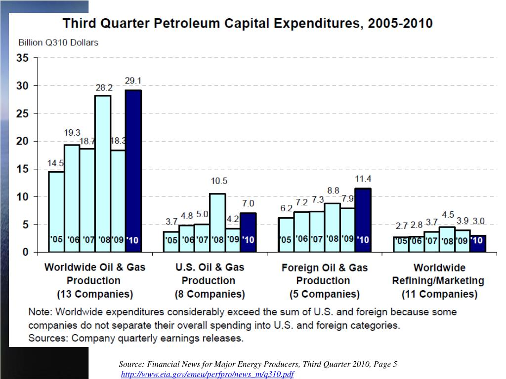 Source: Financial News for Major Energy Producers, Third Quarter 2010, Page 5