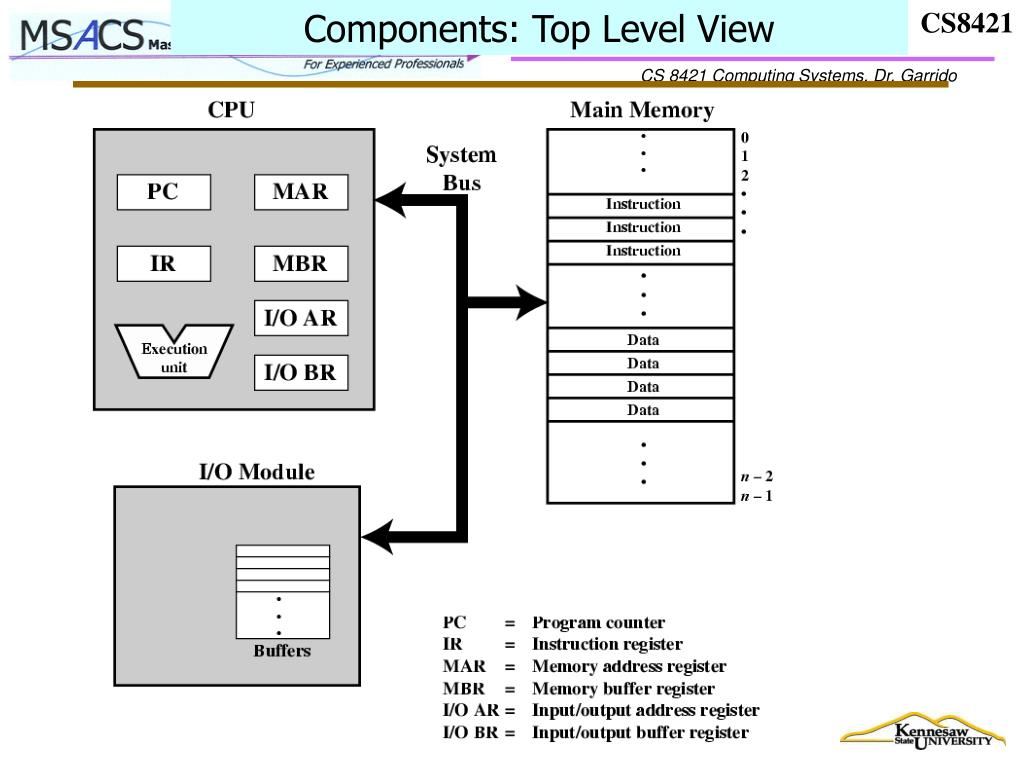 Components: Top Level View