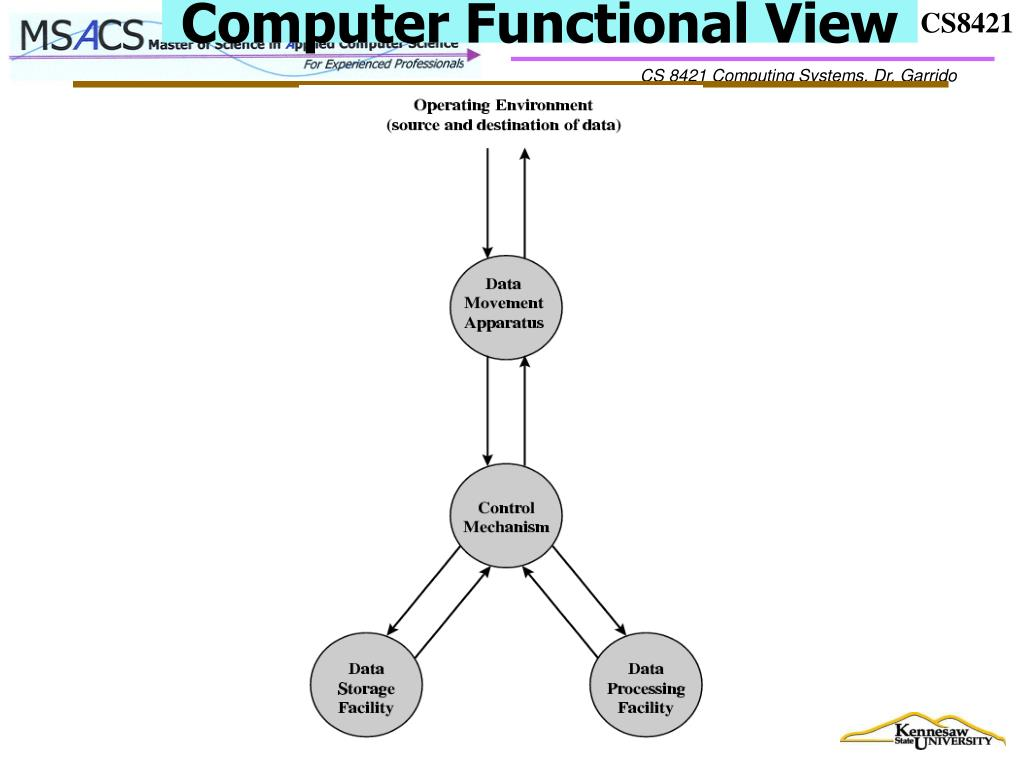 Computer Functional View