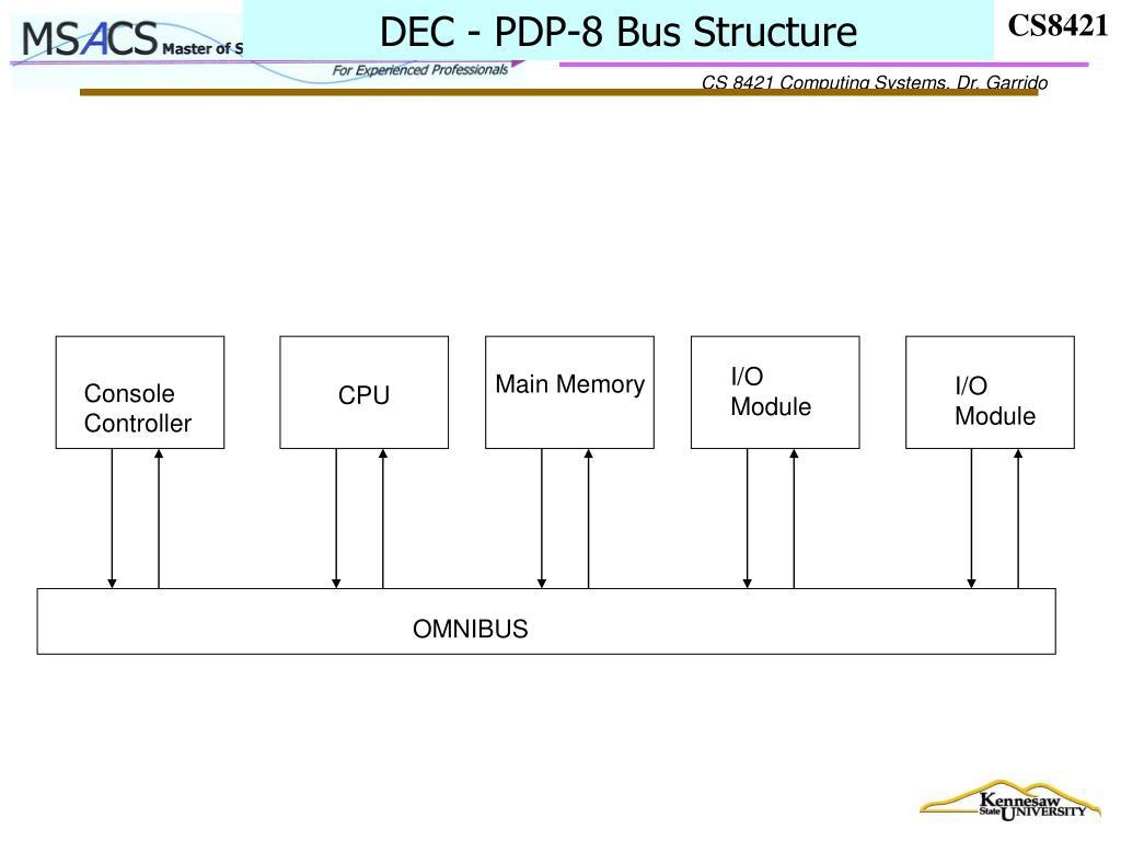 DEC - PDP-8 Bus Structure