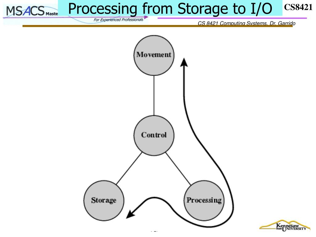 Processing from Storage to I/O