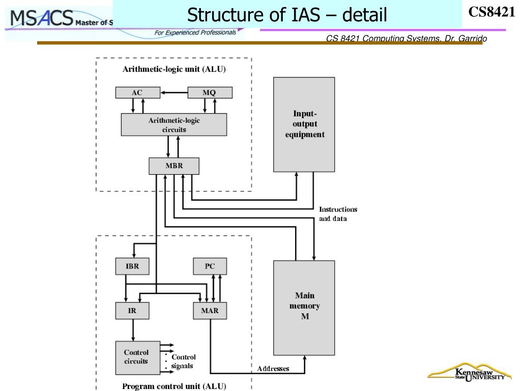 Structure of IAS – detail