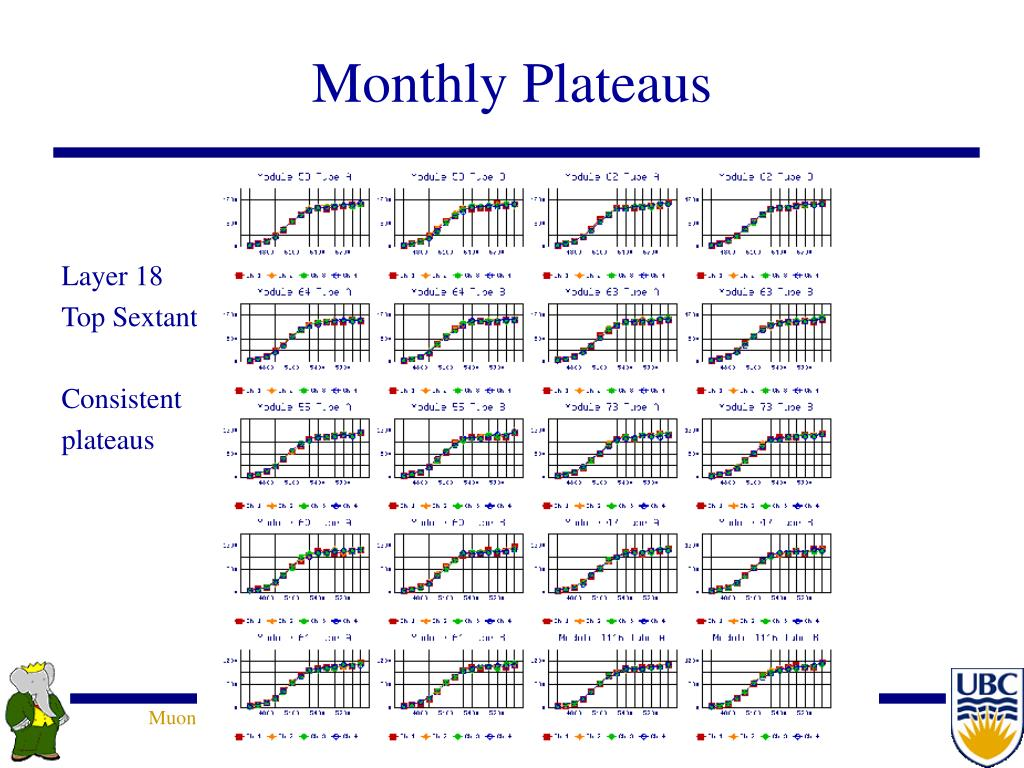 Monthly Plateaus